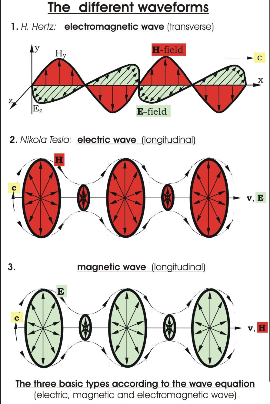 electromagnetic_wave_forms